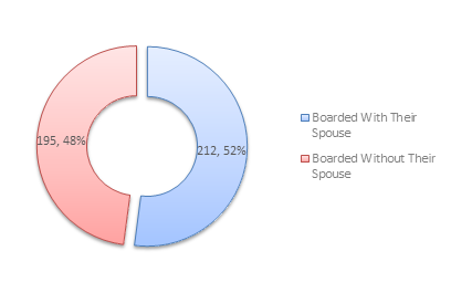Married Passengers Who Boarded with a Spouse