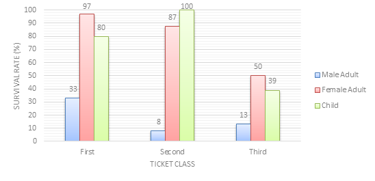 Passenger Survivability by Ticket Class