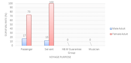 Passenger Survivability by Purpose of Voyage