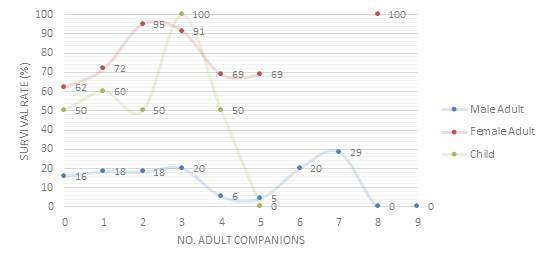 Passenger Survivability by Number of Adult Travel Companions