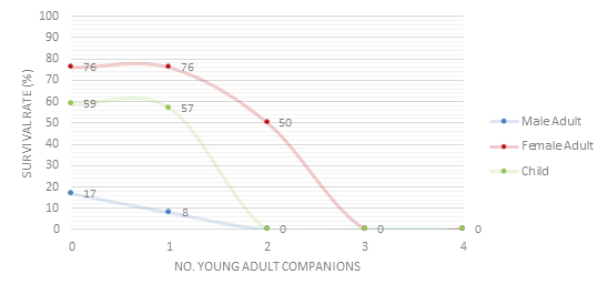 Passenger Survivability by Number of Young Adult Travel Companions