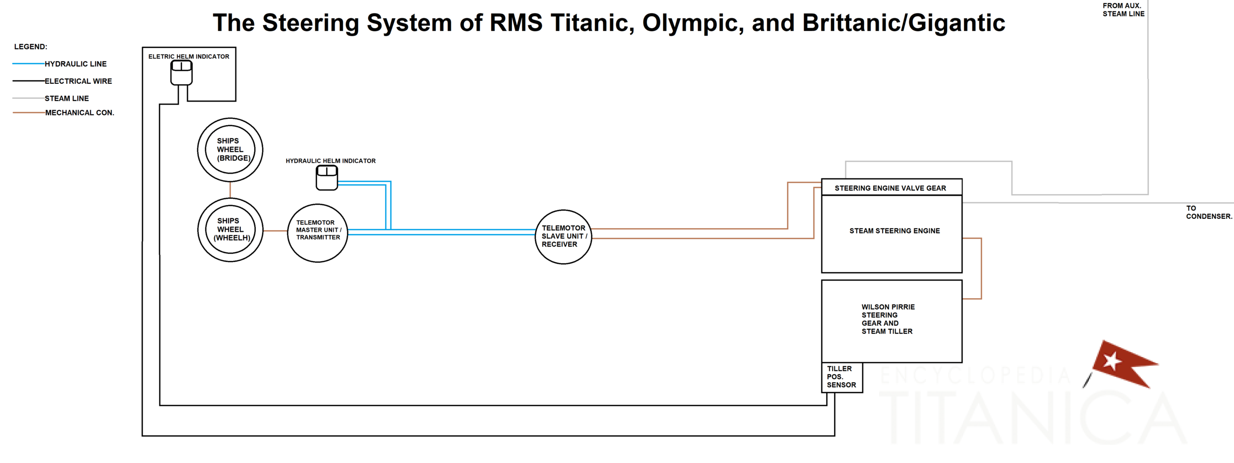 RMS_TITANIC_STEERING_SYSTEM_SCHEMATIC.png