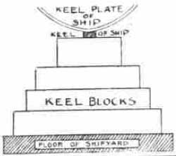 Keel Blocks
