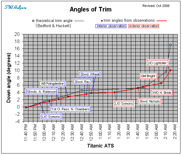 Angles of Trim